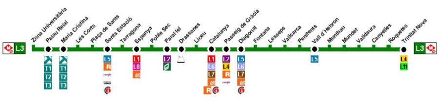 Barcelona Metro Linie 3